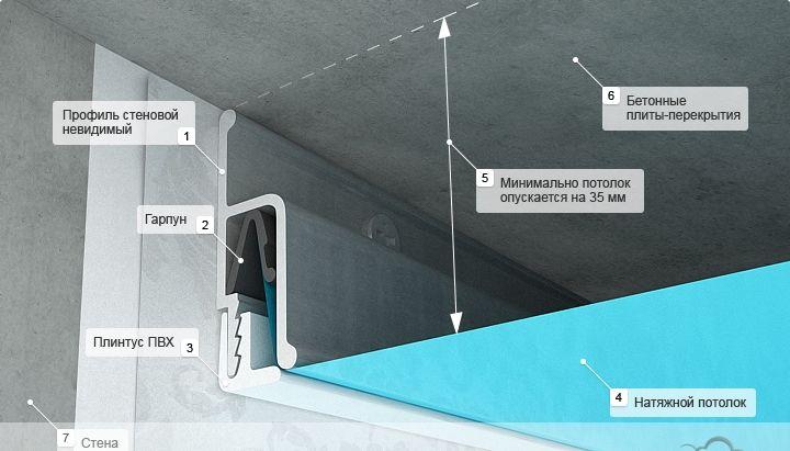 Гарпунные натяжные потолки - Фото 3 (крепление гарпуна)